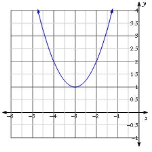 Eureka Math Algebra 1 Module 4 Lesson 15 Problem Set Answer Key 2
