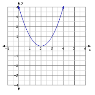 Eureka Math Algebra 1 Module 4 Lesson 15 Problem Set Answer Key 4