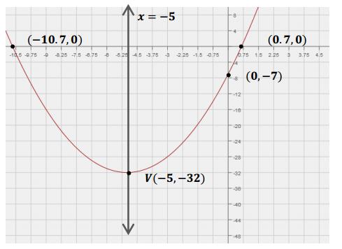 Eureka Math Algebra 1 Module 4 Lesson 17 Exit Ticket Answer Key 2
