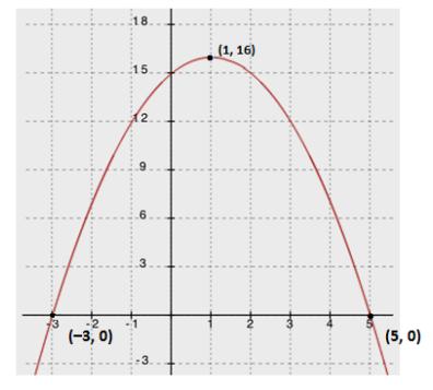 Eureka Math Algebra 1 Module 4 Lesson 17 Problem Set Answer Key 4