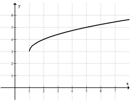 Eureka Math Algebra 1 Module 4 Lesson 19 Exit Ticket Answer Key 3