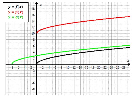 Eureka Math Algebra 1 Module 4 Lesson 19 Problem Set Answer Key 2