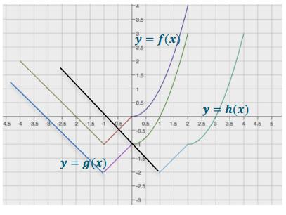 Eureka Math Algebra 1 Module 4 Lesson 19 Problem Set Answer Key 4