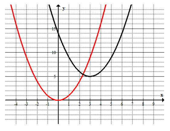 Eureka Math Algebra 1 Module 4 Lesson 19 Problem Set Answer Key 5