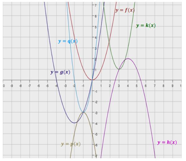 Eureka Math Algebra 1 Module 4 Lesson 21 Problem Set Answer Key 1