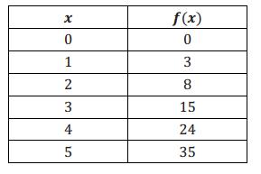 Eureka Math Algebra 1 Module 4 Lesson 22 Problem Set Answer Key 1