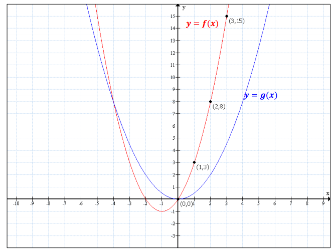 Eureka Math Algebra 1 Module 4 Lesson 22 Problem Set Answer Key 2