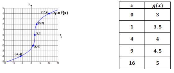 Eureka Math Algebra 1 Module 4 Lesson 22 Problem Set Answer Key 5