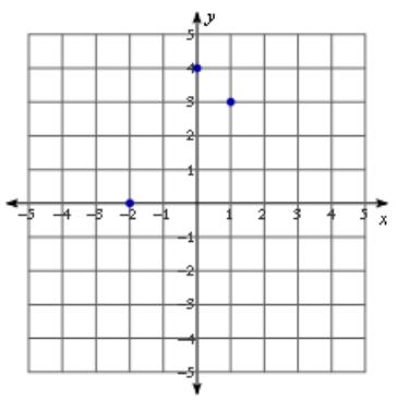 Eureka Math Algebra 1 Module 4 Lesson 24 Problem Set Answer Key 1