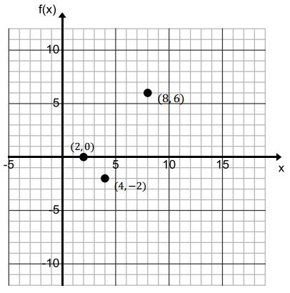 Eureka Math Algebra 1 Module 4 Lesson 8 Exit Ticket Answer Key 1