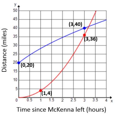 Eureka Math Algebra 1 Module 5 Lesson 1 Problem Set Answer Key 2