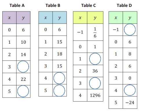 Eureka Math Algebra 1 Module 5 Lesson 2 Exit Ticket Answer Key 1