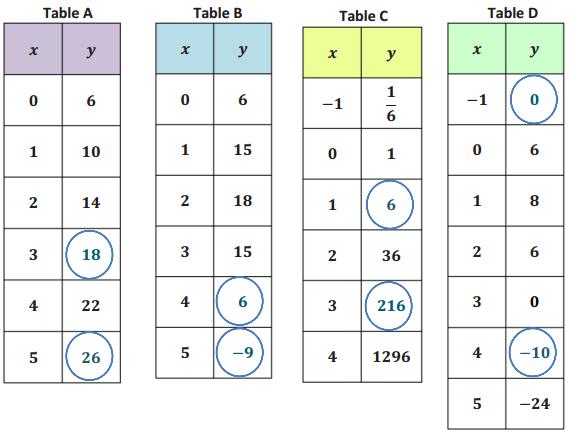 Eureka Math Algebra 1 Module 5 Lesson 2 Exit Ticket Answer Key 2