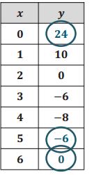 Eureka Math Algebra 1 Module 5 Lesson 2 Problem Set Answer Key 2