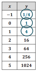 Eureka Math Algebra 1 Module 5 Lesson 2 Problem Set Answer Key 4