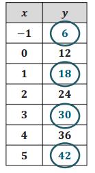 Eureka Math Algebra 1 Module 5 Lesson 2 Problem Set Answer Key 6