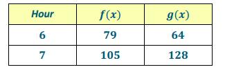 Eureka Math Algebra 1 Module 5 Lesson 9 Problem Set Answer Key 2