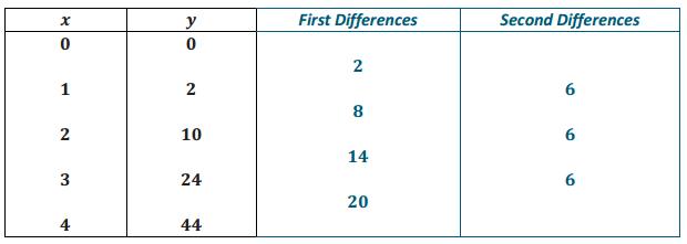 Eureka Math Algebra 2 Module 1 Lesson 1 Exit Ticket Answer Key 15