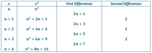 Eureka Math Algebra 2 Module 1 Lesson 1 Problem Set Answer Key 10