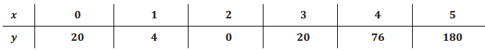 Eureka Math Algebra 2 Module 1 Lesson 1 Problem Set Answer Key 12