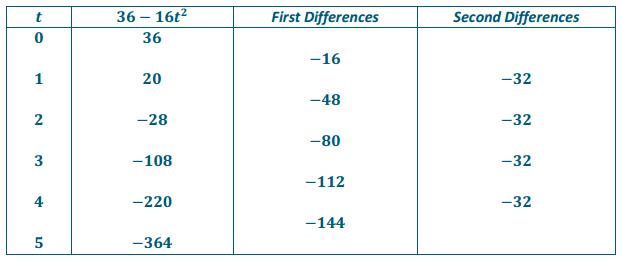 Eureka Math Algebra 2 Module 1 Lesson 1 Problem Set Answer Key 8