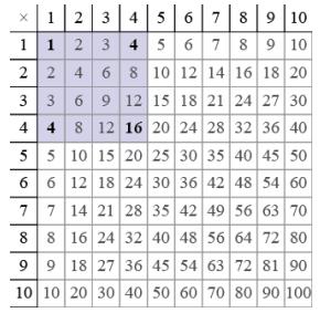 Eureka Math Algebra 2 Module 1 Lesson 10 Example Answer Key 3