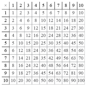 Eureka Math Algebra 2 Module 1 Lesson 10 Example Answer Key 4