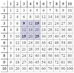 Eureka Math Algebra 2 Module 1 Lesson 10 Example Answer Key 5