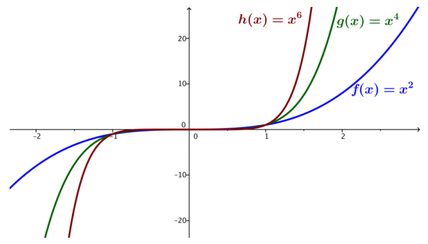 Eureka Math Algebra 2 Module 1 Lesson 15 Example Answer Key 2