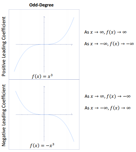 Eureka Math Algebra 2 Module 1 Lesson 15 Example Answer Key 3
