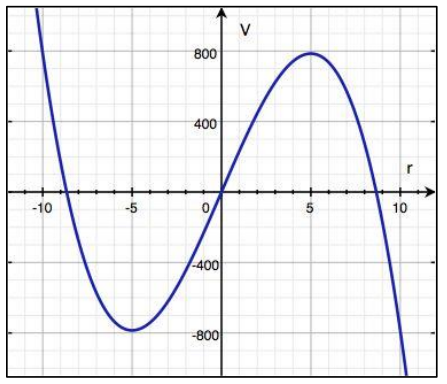 Eureka Math Algebra 2 Module 1 Lesson 16 Problem Set Answer Key 6
