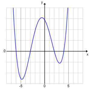 Eureka Math Algebra 2 Module 1 Lesson 19 Exercise Answer Key 4