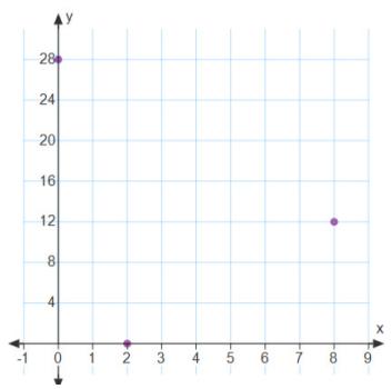 Eureka Math Algebra 2 Module 1 Lesson 20 Example Answer Key 4