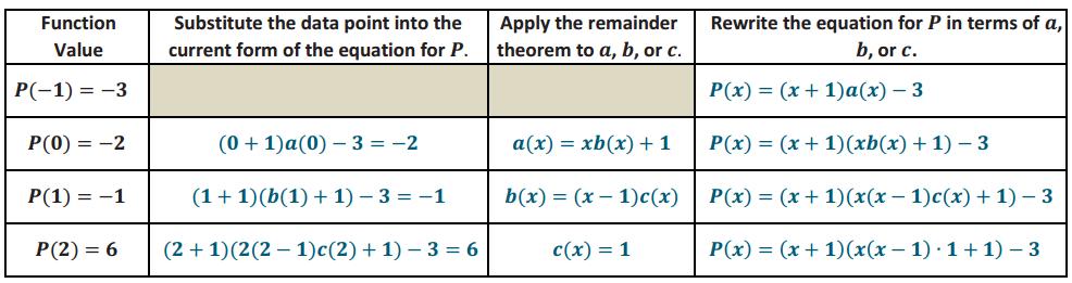 Eureka Math Algebra 2 Module 1 Lesson 20 Example Answer Key 6