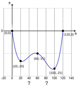 Eureka Math Algebra 2 Module 1 Lesson 20 Mathematical Model Exercise Answer Key 2