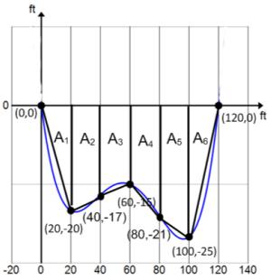 Eureka Math Algebra 2 Module 1 Lesson 21 Mathematical Modeling Exercise Answer Key 4