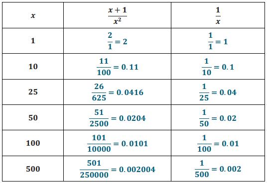 Eureka Math Algebra 2 Module 1 Lesson 23 Exit Ticket Answer Key 9