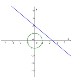 Eureka Math Algebra 2 Module 1 Lesson 31 Exercise Answer Key 5
