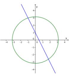 Eureka Math Algebra 2 Module 1 Lesson 31 Exercise Answer Key 7