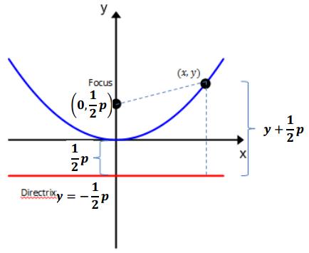 Eureka Math Algebra 2 Module 1 Lesson 34 Example Answer Key 1