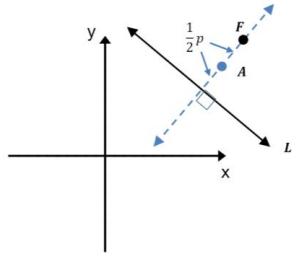 Eureka Math Algebra 2 Module 1 Lesson 34 Example Answer Key 3