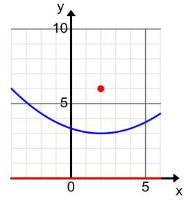 Eureka Math Algebra 2 Module 1 Lesson 34 Exit Ticket Answer Key 32