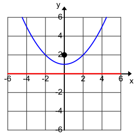 Eureka Math Algebra 2 Module 1 Lesson 34 Problem Set Answer Key 15