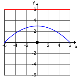 Eureka Math Algebra 2 Module 1 Lesson 34 Problem Set Answer Key 16