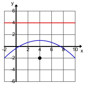 Eureka Math Algebra 2 Module 1 Lesson 34 Problem Set Answer Key 17