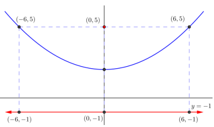 Eureka Math Algebra 2 Module 1 Lesson 34 Problem Set Answer Key 20