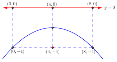 Eureka Math Algebra 2 Module 1 Lesson 34 Problem Set Answer Key 22