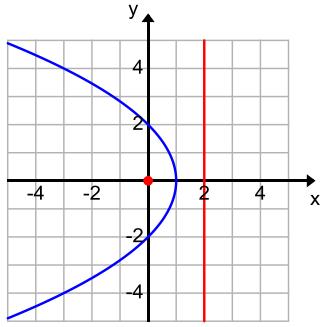 Eureka Math Algebra 2 Module 1 Lesson 34 Problem Set Answer Key 28