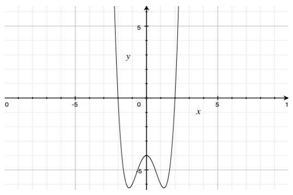 Eureka Math Algebra 2 Module 1 Lesson 39 Exercise Answer Key 1