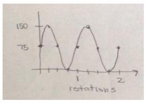 Eureka Math Algebra 2 Module 2 Lesson 1 Exercise Answer Key 2
